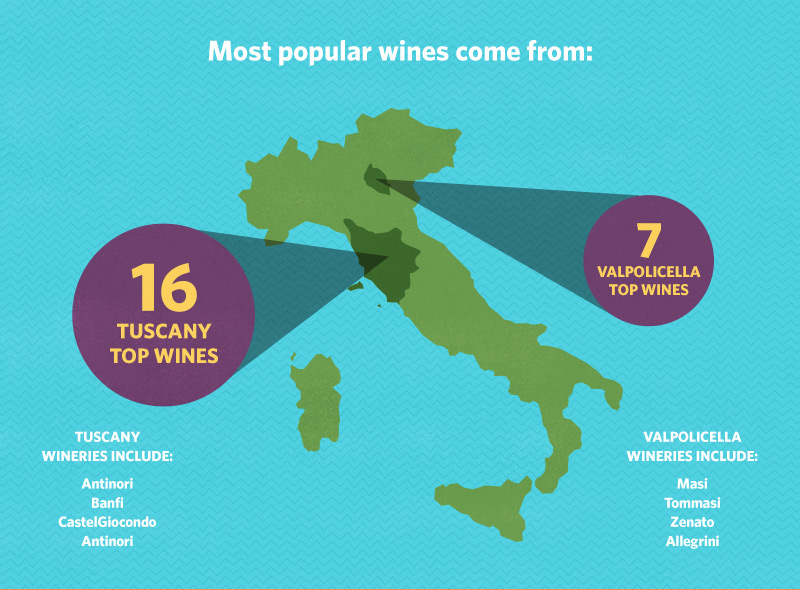 Discovering the Top 25 Most Popular Italian Wines on Vivino
