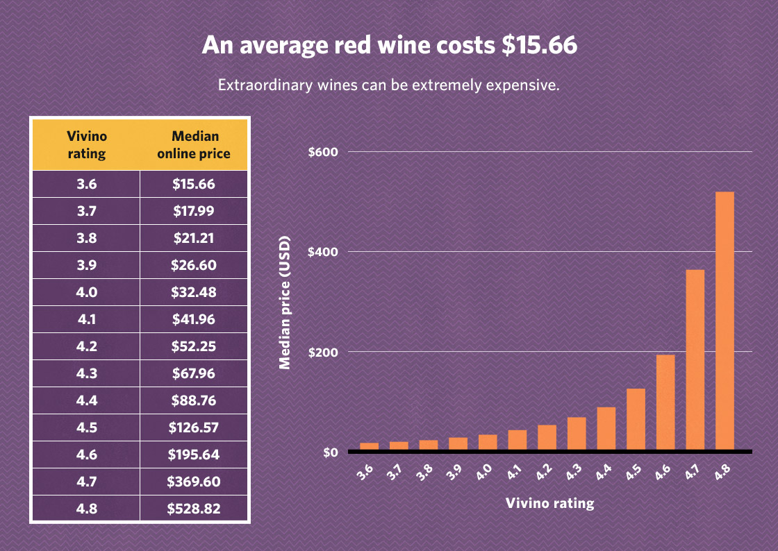 Bottle Of Wine 4 0 Rating Costs 32 48 Usd On Average And Even Better Wines Become Exponentially More Expensive As You Can See In The Chart Below