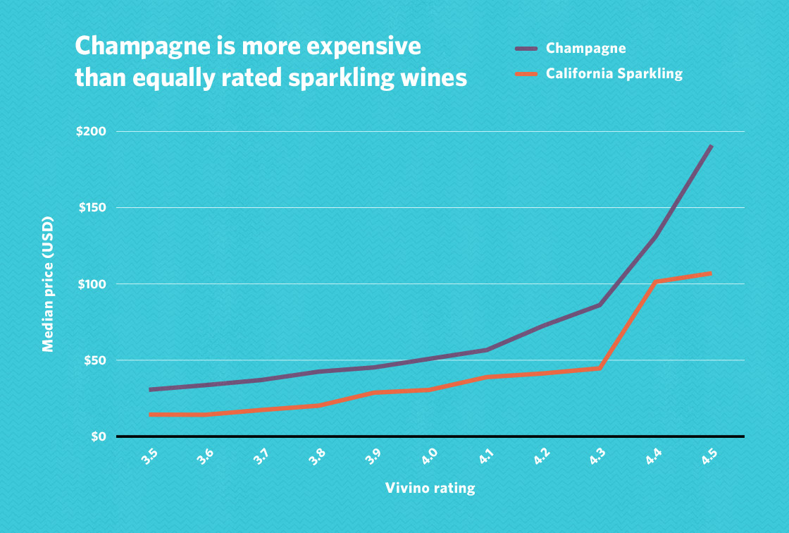 How much does a good bottle of wine cost?