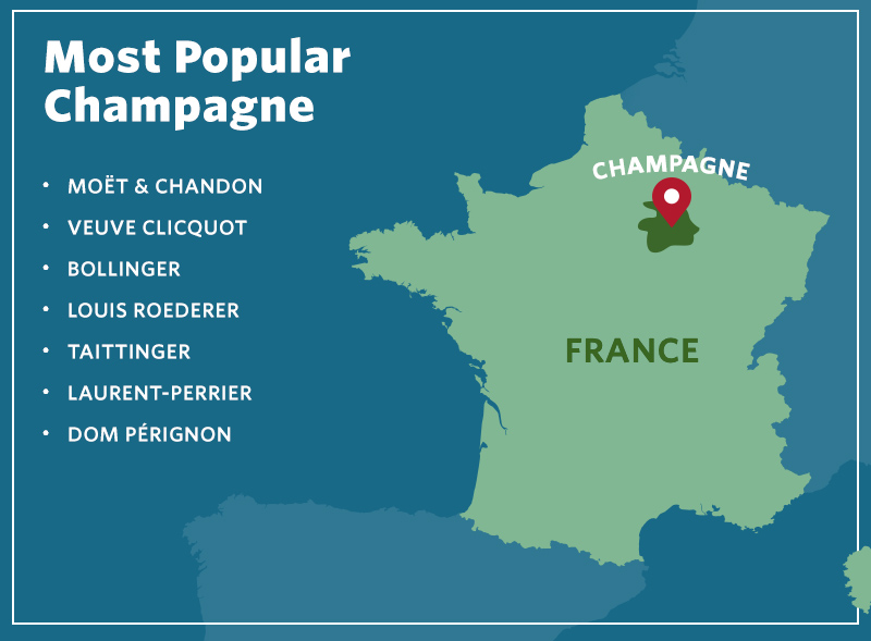 Most Popular French Wines